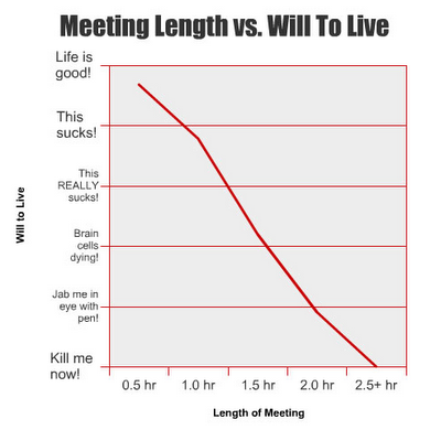 Meeting_length_vs